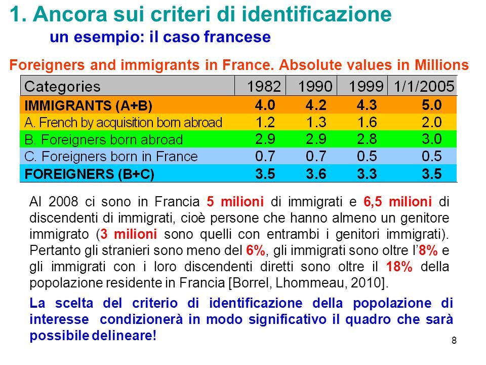 8 1. Ancora sui criteri di identificazione un esempio: il caso francese Foreigners and immigrants in France. Absolute values in Millions Al 2008 ci so