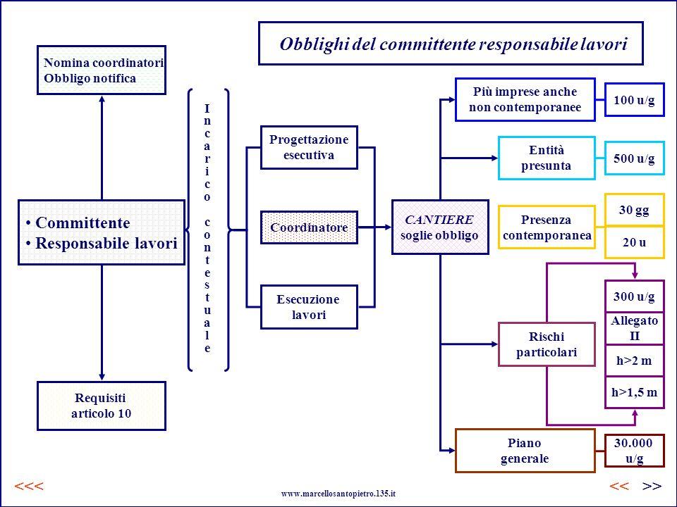 Obblighi del committente responsabile lavori Committente Responsabile lavori Nomina coordinatori Obbligo notifica Requisiti articolo 10 Progettazione