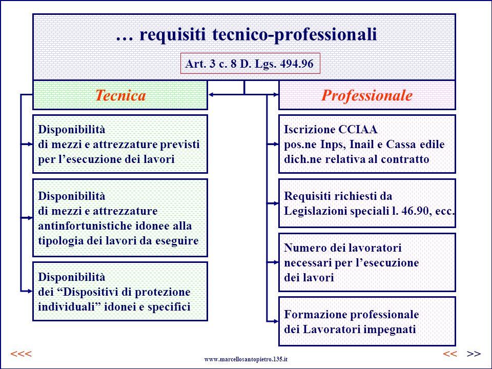 … requisiti tecnico-professionali Art. 3 c. 8 D. Lgs. 494.96 TecnicaProfessionale Disponibilità di mezzi e attrezzature previsti per lesecuzione dei l