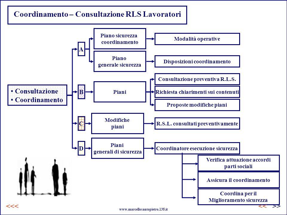 Coordinamento – Consultazione RLS Lavoratori Consultazione Coordinamento Piano sicurezza coordinamento Piano generale sicurezza Piani Modifiche piani