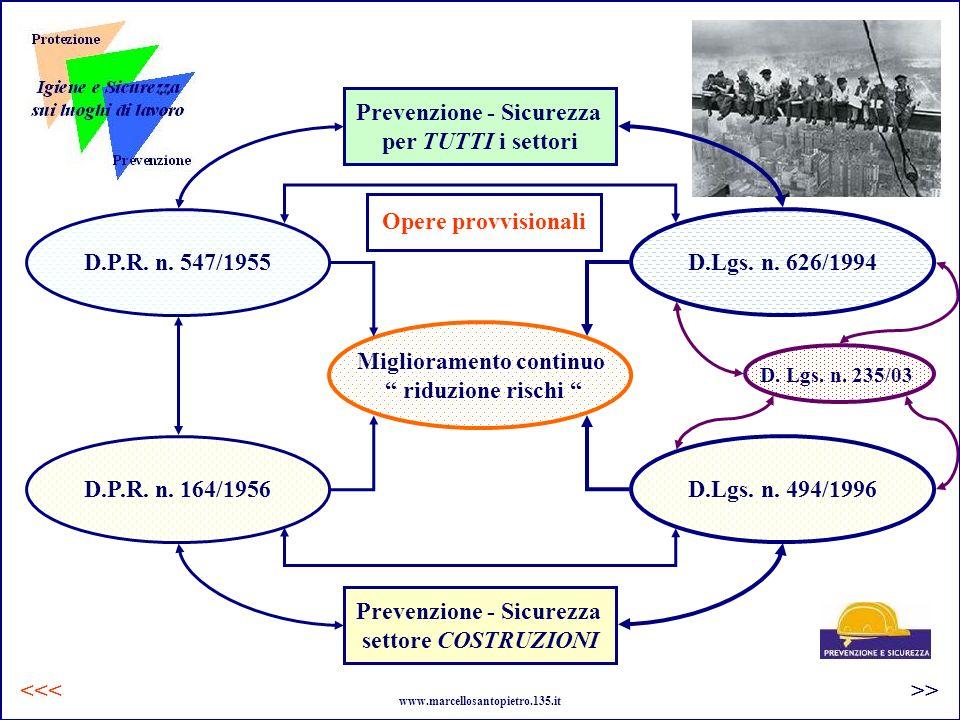 Opere provvisionali D.P.R. n. 547/1955 Prevenzione - Sicurezza per TUTTI i settori D.P.R. n. 164/1956 Prevenzione - Sicurezza settore COSTRUZIONI D.Lg