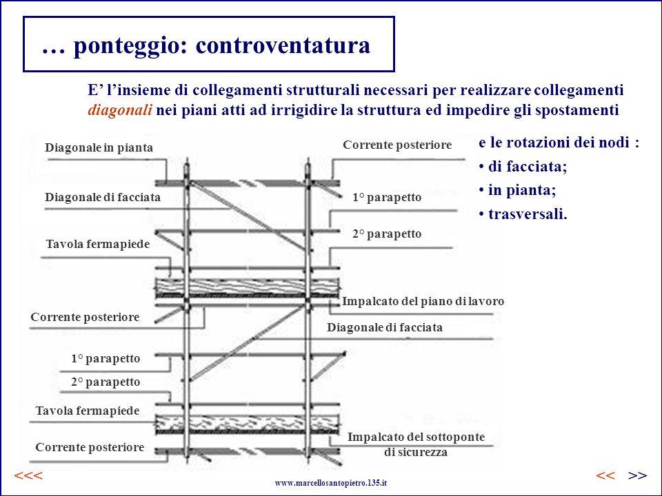 … ponteggio: controventatura E linsieme di collegamenti strutturali necessari per realizzare collegamenti diagonali nei piani atti ad irrigidire la st