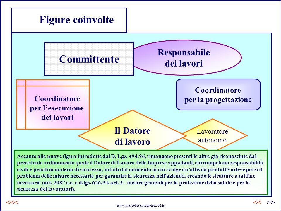 Lavoratore autonomo Responsabile dei lavori Committente Il Datore di lavoro Accanto alle nuove figure introdotte dal D. Lgs. 494.96, rimangono present