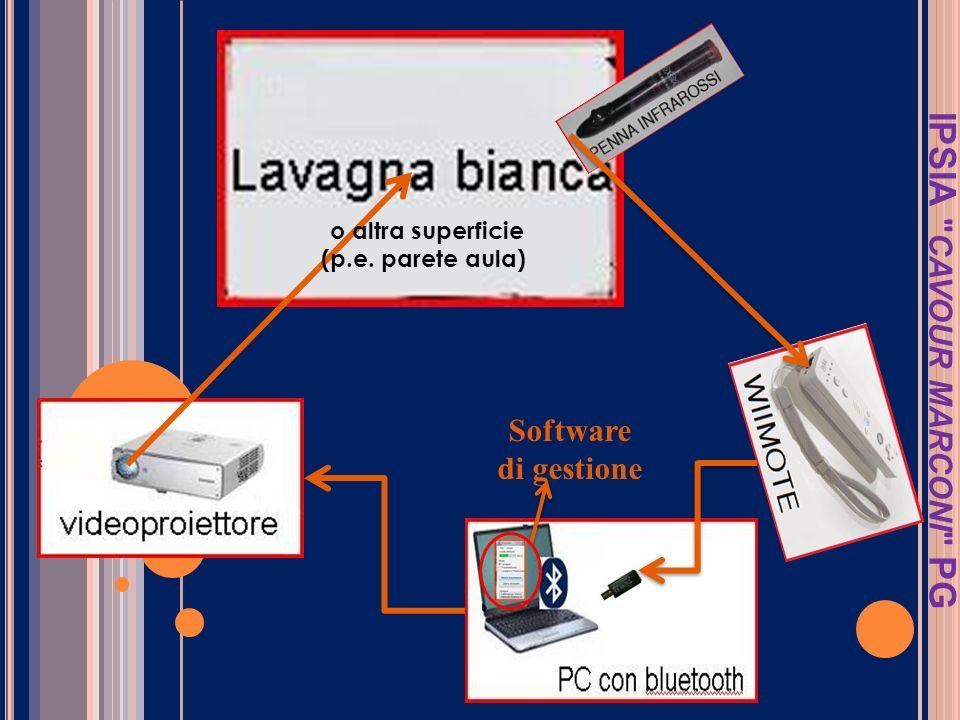 Si proietta con il videoproiettore lo schermo del PC su una superficie bianca Il telecomando WII provvisto di videocamera vede il segnale della penna