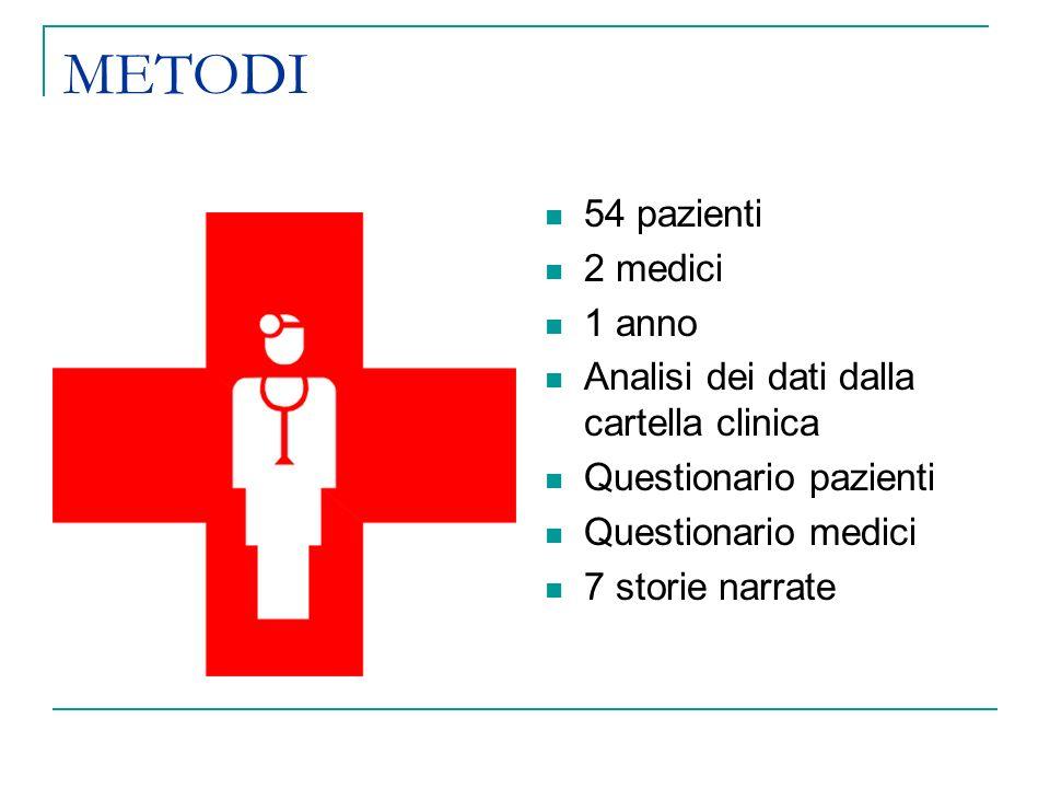 METODI 54 pazienti 2 medici 1 anno Analisi dei dati dalla cartella clinica Questionario pazienti Questionario medici 7 storie narrate
