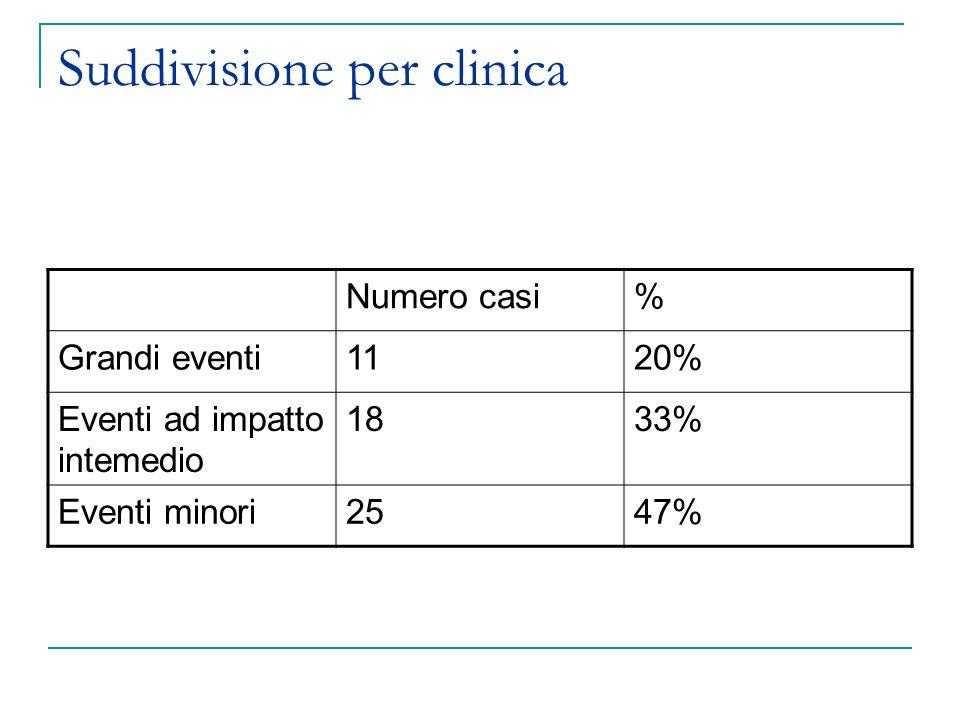 Suddivisione per clinica Numero casi% Grandi eventi1120% Eventi ad impatto intemedio 1833% Eventi minori2547%