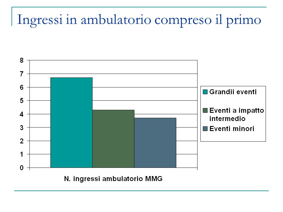 Ingressi in ambulatorio compreso il primo