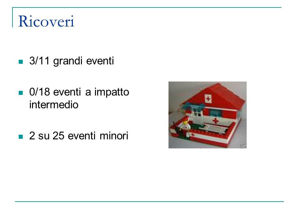 Ricoveri 3/11 grandi eventi 0/18 eventi a impatto intermedio 2 su 25 eventi minori