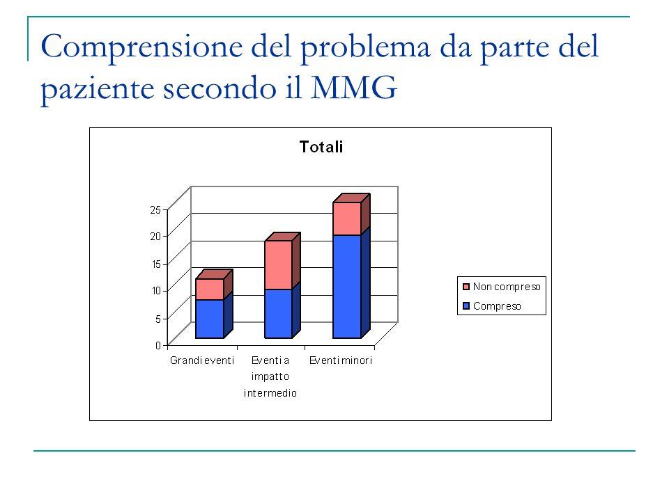 Comprensione del problema da parte del paziente secondo il MMG