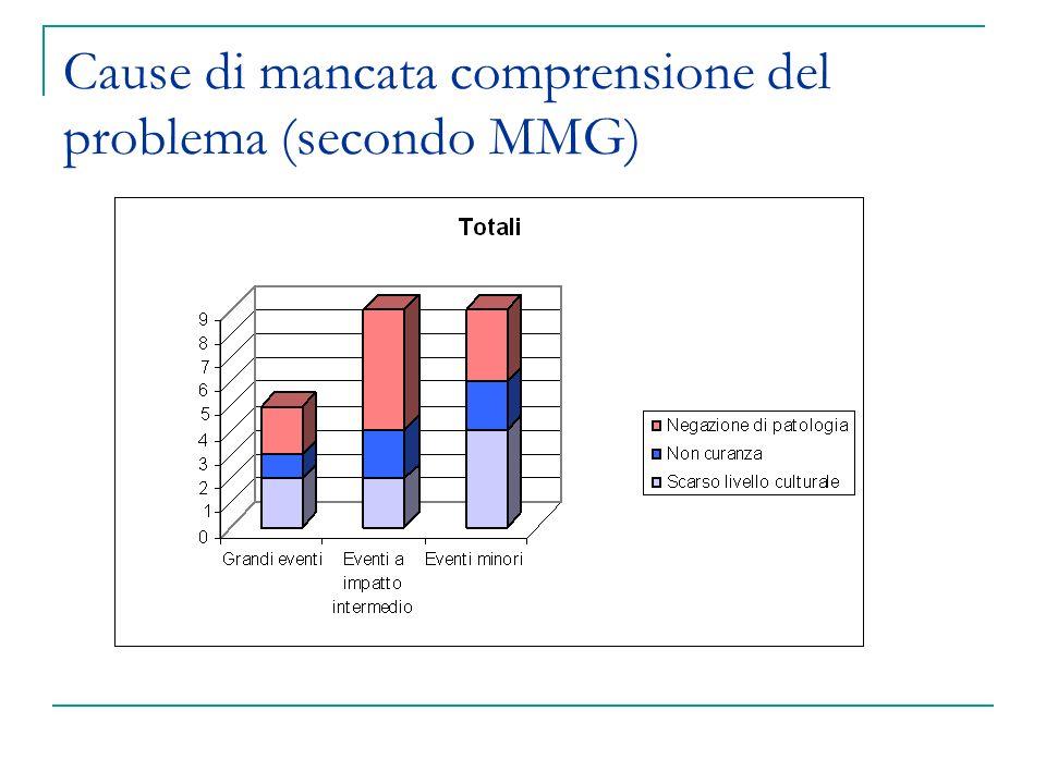 Cause di mancata comprensione del problema (secondo MMG)