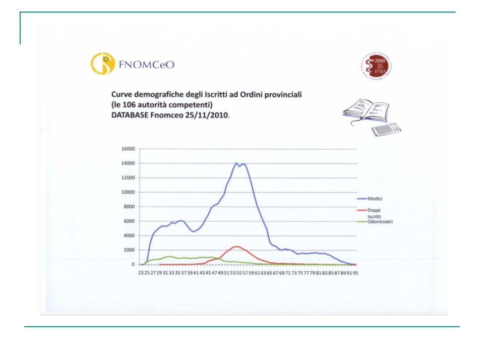 Indagini e visite vs tempo della diagnosi PatologiaN.