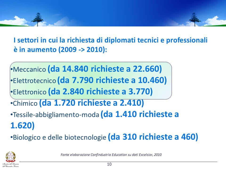 Meccanico (da 14.840 richieste a 22.660) Elettrotecnico (da 7.790 richieste a 10.460) Elettronico (da 2.840 richieste a 3.770) Chimico (da 1.720 richieste a 2.410) Tessile-abbigliamento-moda (da 1.410 richieste a 1.620) Biologico e delle biotecnologie (da 310 richieste a 460) I settori in cui la richiesta di diplomati tecnici e professionali è in aumento (2009 -> 2010): Fonte elaborazione Confindustria Education su dati Excelsior, 2010 10
