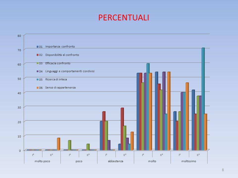 8 PERCENTUALI Importanza confronto Disponibilità al confronto Efficacia confronto Linguaggi e comportamenti condivisi Ricerca di intesa Senso di appartenenza