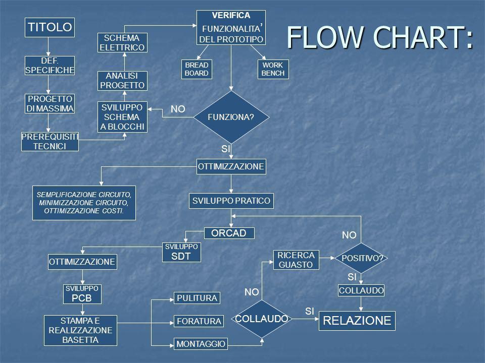 FLOW CHART: TITOLO DEF. SPECIFICHE PROGETTO DI MASSIMA PREREQUISITI TECNICI SVILUPPO SCHEMA A BLOCCHI ANALISI PROGETTO SCHEMA ELETTRICO VERIFICA FUNZI