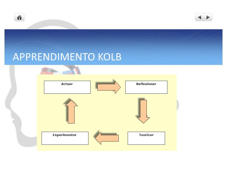 APPRENDIMENTO KOLB ActuarReflexionar TeorizarExperimentar