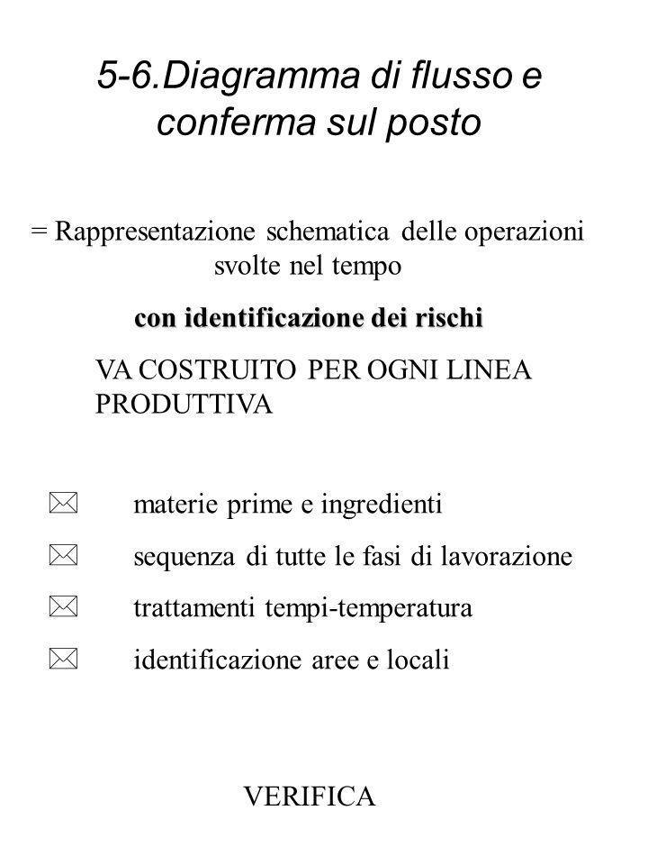 3-4. Descrizione del prodotto e identificazione della sua destinazione duso Prodottodescrizione completa Composizione prodotto finito/materie prime St