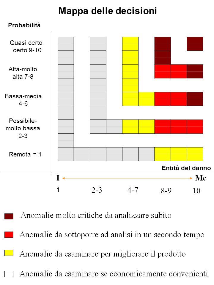ProbabilitàValore Remota: improbabile1 Possibile2 Molto bassa3 Bassa4 Moderata5 Media6 Alta7 Molto alta8 Quasi certa9 Certa: quasi inevitabile10