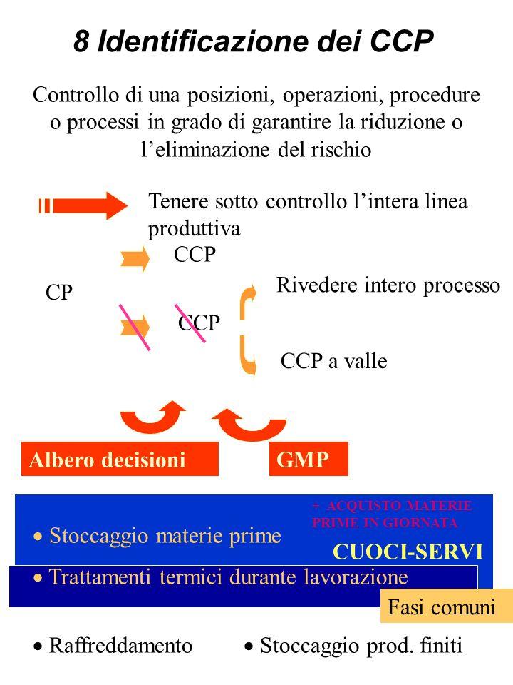 PUNTO DI CONTROLLO CP (Critical Point): Ogni punto, fase o procedura, a livello della quale sia possibile tenere sotto controllo qualsiasi fattore bio