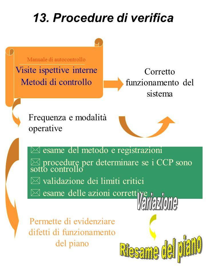 12. Conservazione della documentazione Gestione del piano di autocontrollo Riesame piano Registrazione e conservazione dei dati Verifica periodica pia