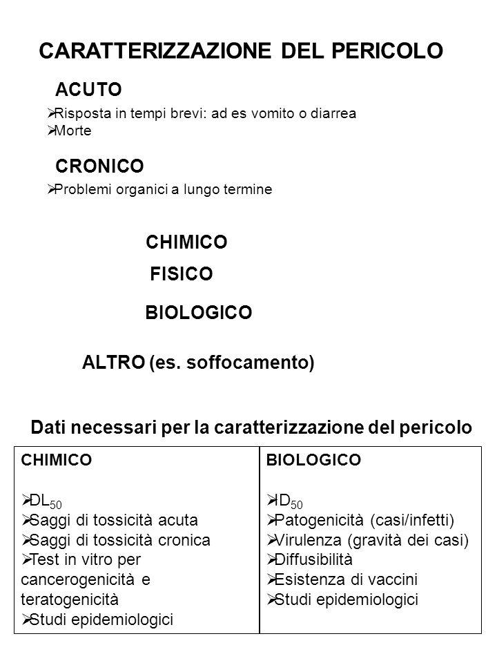Esempio di valutazione dei rischi microbiologici