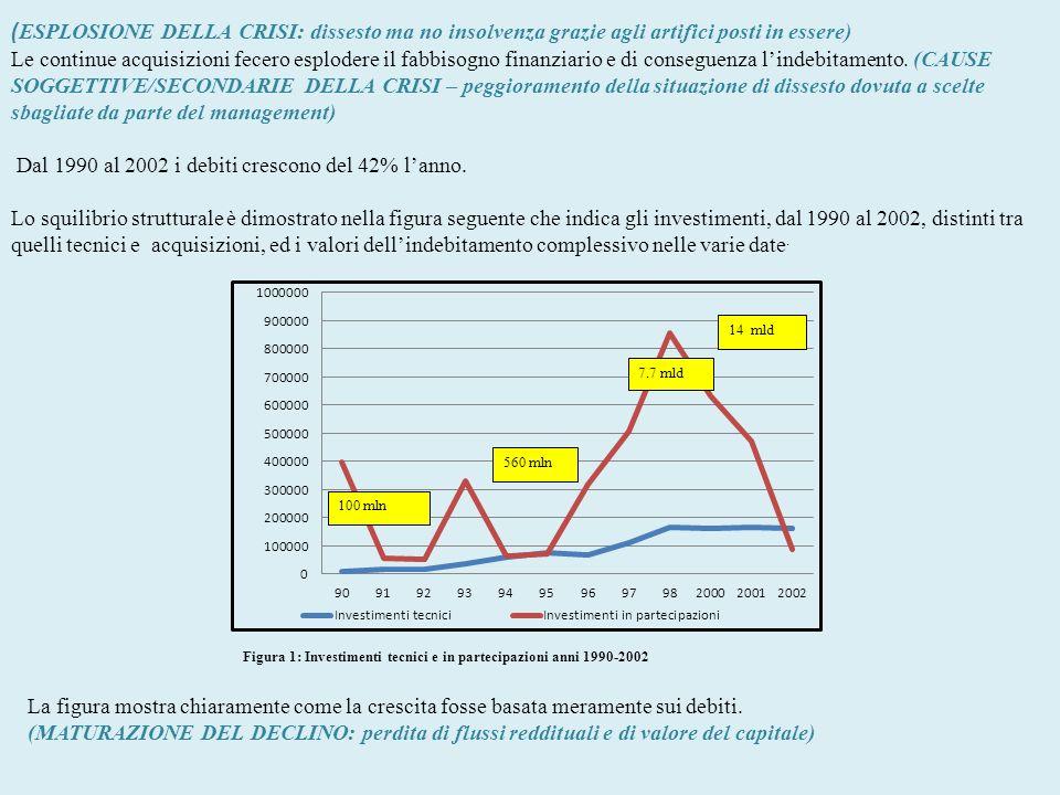 7- Parmalat e Corporate Governance Il caso si è verificato dopo lintroduzione di innovazioni normative volte ad irrobustire la Governance delle società quotate.