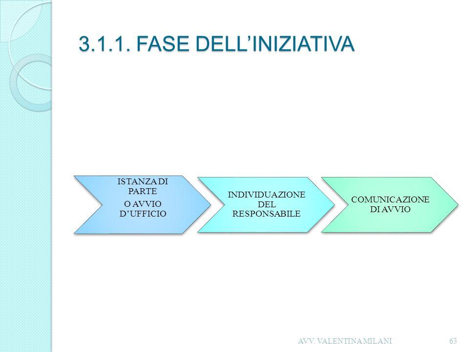 3.1.1. FASE DELLINIZIATIVA ISTANZA DI PARTE O AVVIO DUFFICIO INDIVIDUAZIONE DEL RESPONSABILE COMUNICAZIONE DI AVVIO 63AVV. VALENTINA MILANI