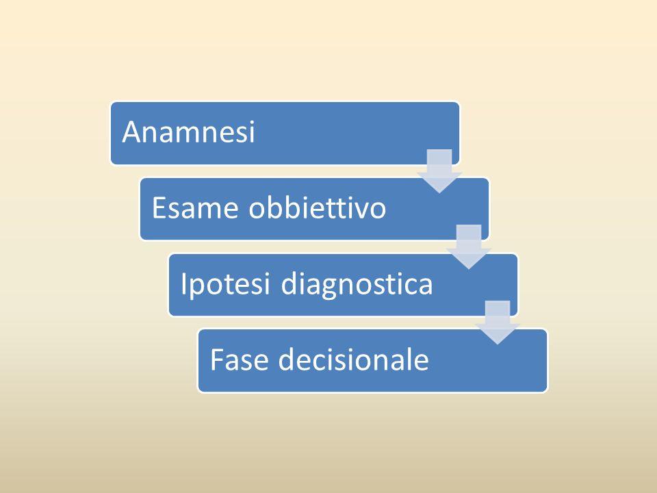 AnamnesiEsame obbiettivo Ipotesi diagnostica Fase decisionale