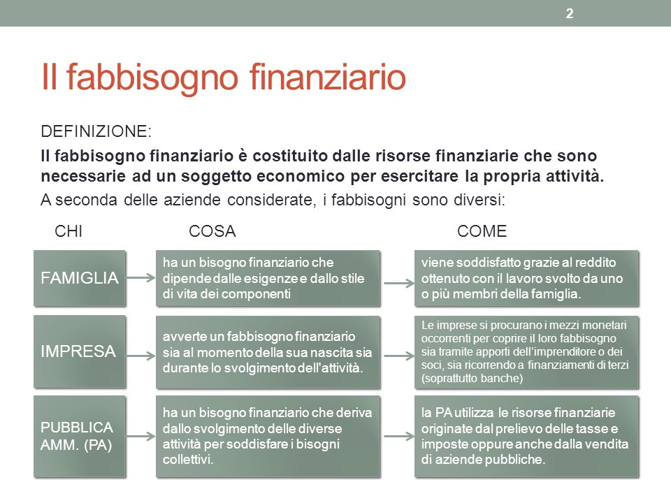 Il fabbisogno finanziario DEFINIZIONE: Il fabbisogno finanziario è costituito dalle risorse finanziarie che sono necessarie ad un soggetto economico p