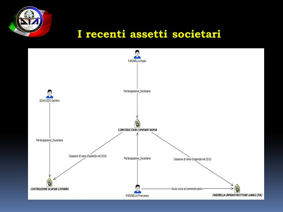 I recenti assetti societari