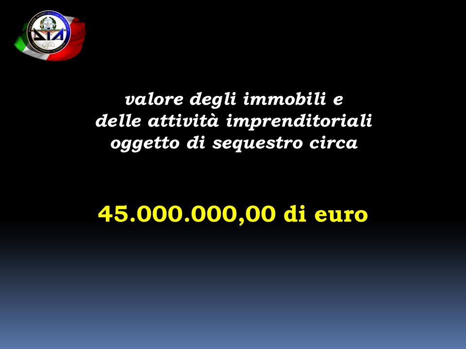 valore degli immobili e delle attività imprenditoriali oggetto di sequestro circa 45.000.000,00 di euro