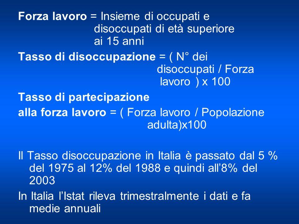 Forza lavoro = Insieme di occupati e disoccupati di età superiore ai 15 anni Tasso di disoccupazione = ( N° dei disoccupati / Forza lavoro ) x 100 Tasso di partecipazione alla forza lavoro = ( Forza lavoro / Popolazione adulta)x100 Il Tasso disoccupazione in Italia è passato dal 5 % del 1975 al 12% del 1988 e quindi all8% del 2003 In Italia lIstat rileva trimestralmente i dati e fa medie annuali