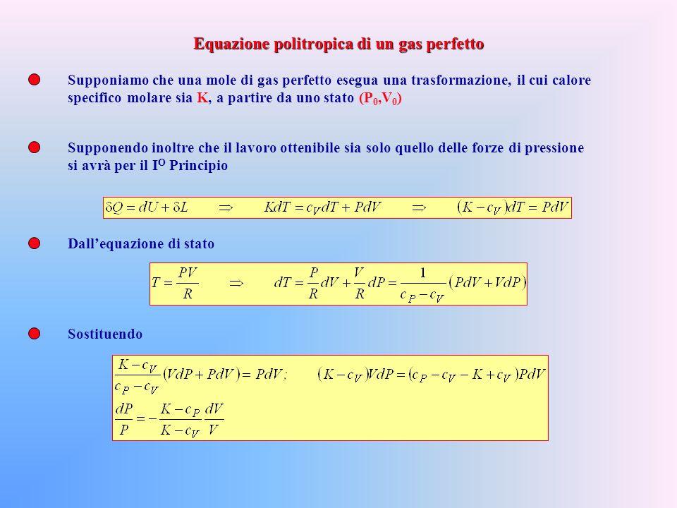 Sostituendo Si noti che, come conseguenza delluso dellequazione c P -c V =R, lenergia interna del gas perfetto risulta solo una funzione della temperatura Proprio perché U=U(T) avremmo potuto ottenere questo risultato integrando lequazione differenziale