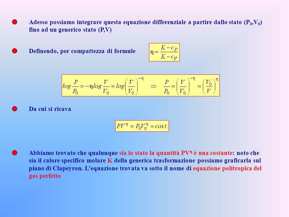 Supponiamo che una mole di gas perfetto esegua una trasformazione, il cui calore specifico molare sia K, a partire da uno stato (P 0,V 0 ) Supponendo inoltre che il lavoro ottenibile sia solo quello delle forze di pressione si avrà per il I O Principio Dallequazione di stato Sostituendo Equazione politropica di un gas perfetto