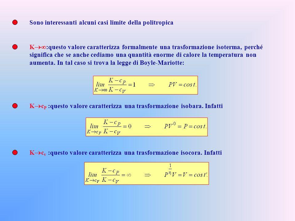 Adesso possiamo integrare questa equazione differenziale a partire dallo stato (P 0,V 0 ) fino ad un generico stato (P,V) Definendo, per compattezza di formule Abbiamo trovato che qualunque sia lo stato la quantità PV è una costante: noto che sia il calore specifico molare K della generica trasformazione possiamo graficarla sul piano di Clapeyron.