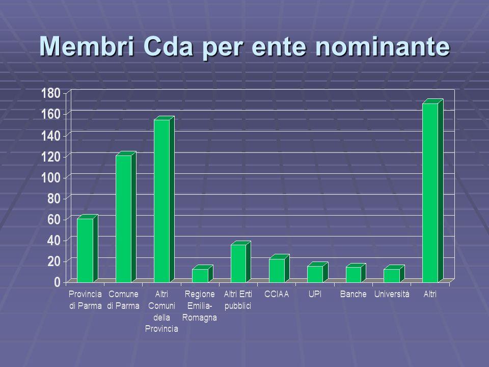 Membri Cda per ente nominante