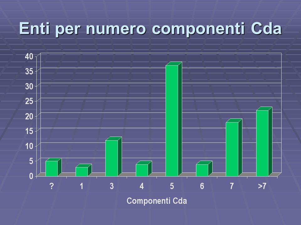Enti per numero componenti Cda