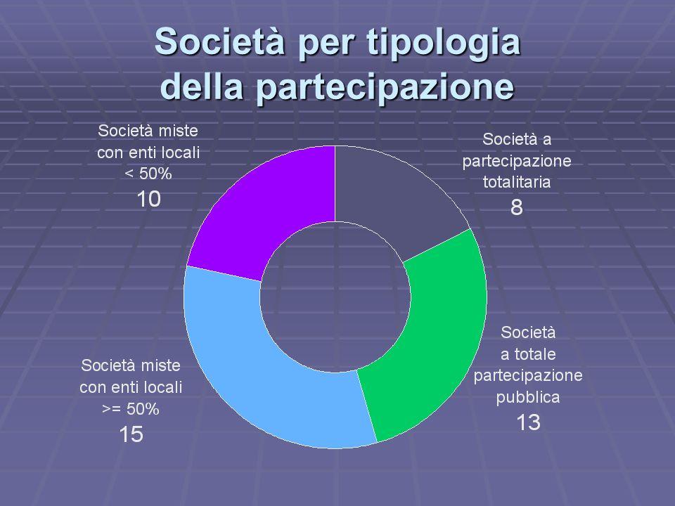 Società per tipologia della partecipazione