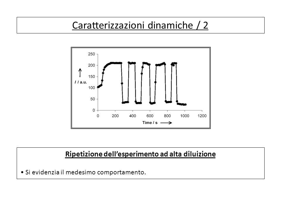 Caratterizzazioni dinamiche / 2 Ripetizione dellesperimento ad alta diluizione Si evidenzia il medesimo comportamento.