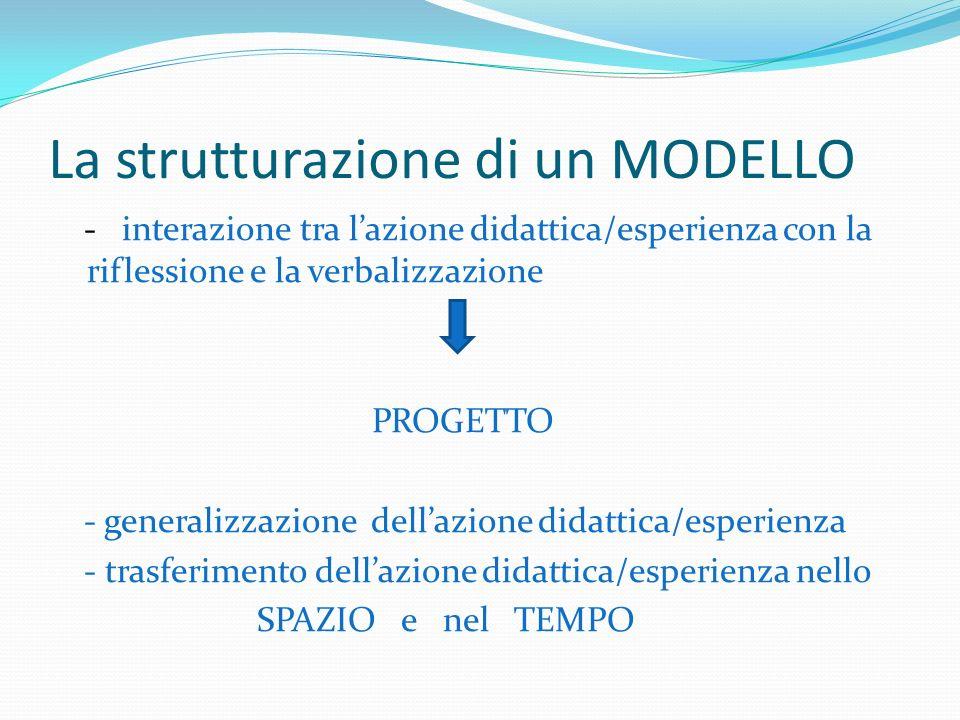 La strutturazione di un MODELLO - interazione tra lazione didattica/esperienza con la riflessione e la verbalizzazione PROGETTO - generalizzazione dellazione didattica/esperienza - trasferimento dellazione didattica/esperienza nello SPAZIO e nel TEMPO