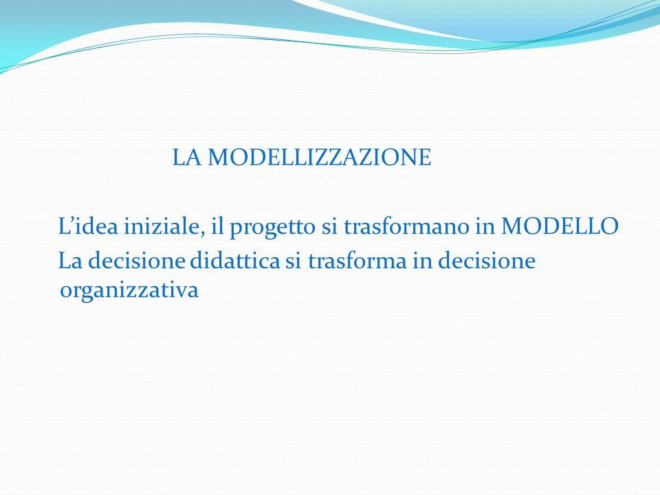 LA MODELLIZZAZIONE Lidea iniziale, il progetto si trasformano in MODELLO La decisione didattica si trasforma in decisione organizzativa
