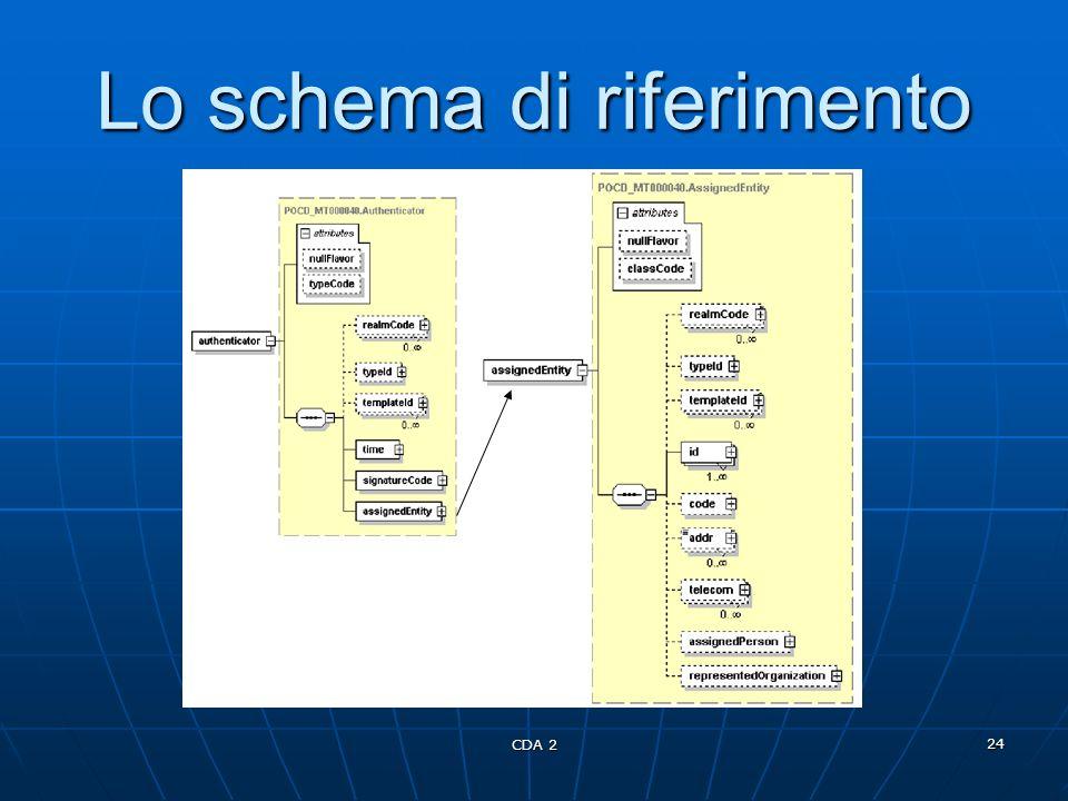 CDA 2 24 Lo schema di riferimento