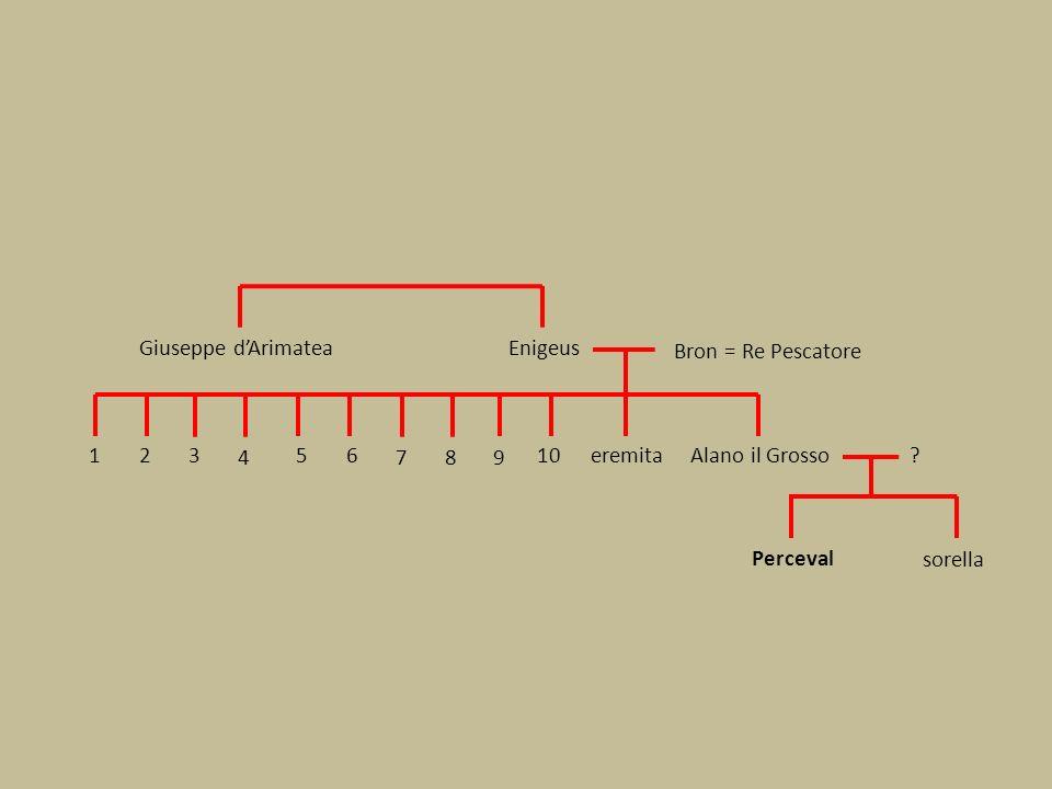 Perceval Giuseppe dArimateaEnigeus Bron = Re Pescatore Alano il Grosso132 4 56 789 10eremita .
