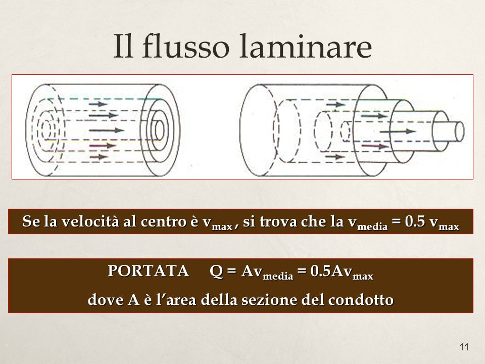 11 Il flusso laminare Se la velocità al centro è v max, si trova che la v media = 0.5 v max PORTATA Q = Av media = 0.5Av max dove A è larea della sezi