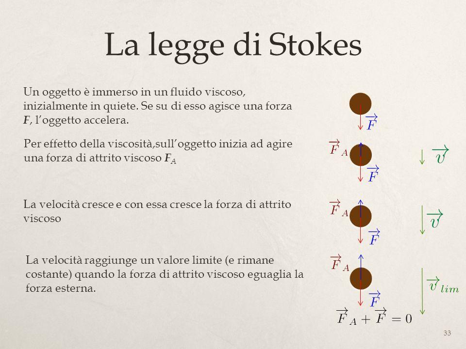 La legge di Stokes 33 Un oggetto è immerso in un fluido viscoso, inizialmente in quiete. Se su di esso agisce una forza F, loggetto accelera. Per effe