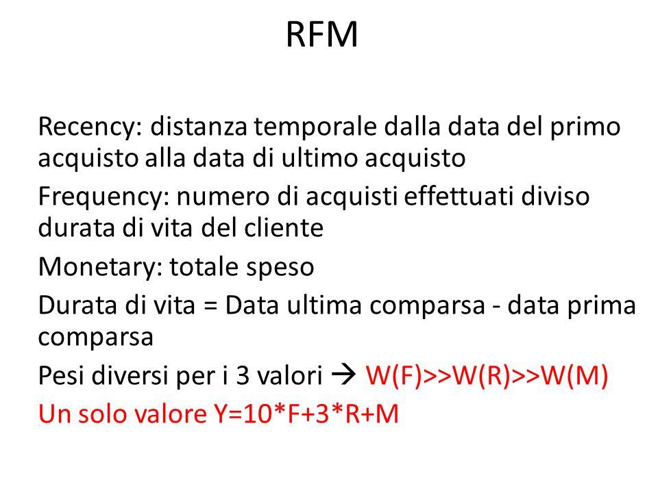 RFM Recency: distanza temporale dalla data del primo acquisto alla data di ultimo acquisto Frequency: numero di acquisti effettuati diviso durata di v