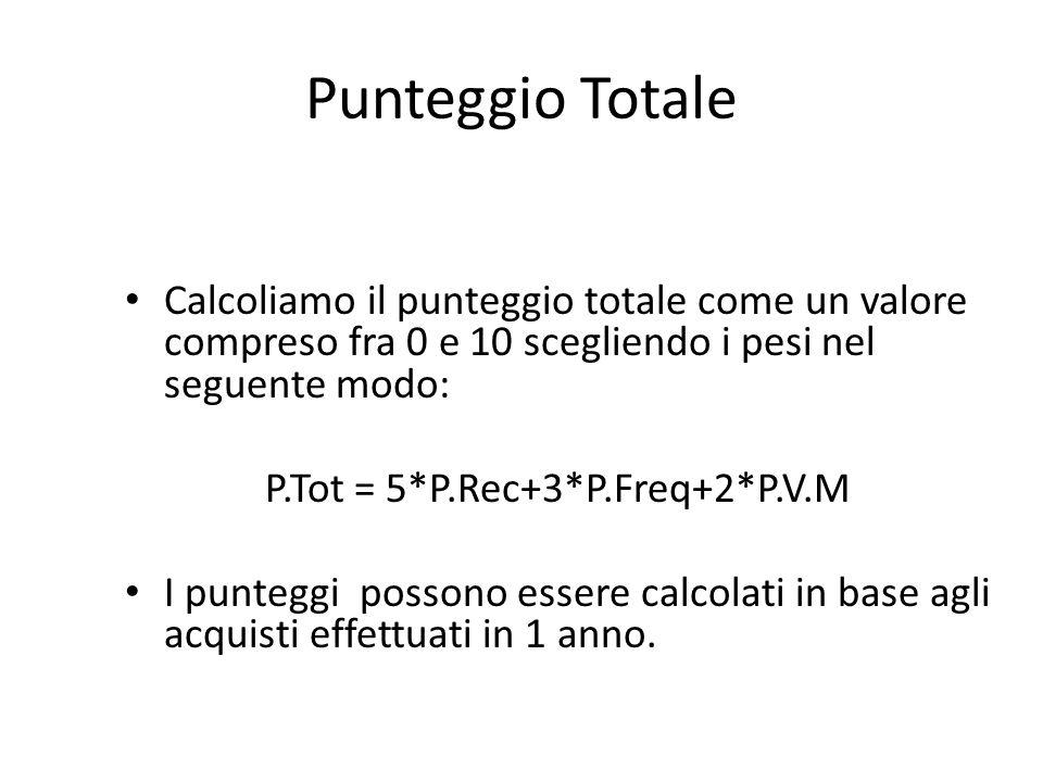 Punteggio Totale Calcoliamo il punteggio totale come un valore compreso fra 0 e 10 scegliendo i pesi nel seguente modo: P.Tot = 5*P.Rec+3*P.Freq+2*P.V
