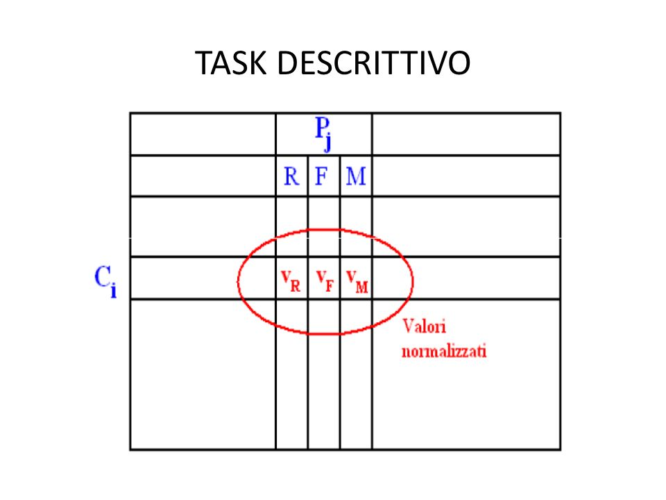 Task Descrittivo Lesempio seguito è il seguente: