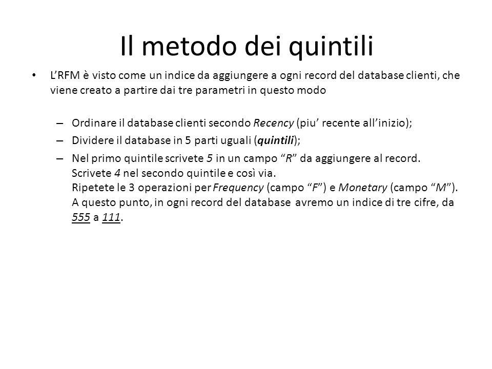 Il metodo dei quintili LRFM è visto come un indice da aggiungere a ogni record del database clienti, che viene creato a partire dai tre parametri in q
