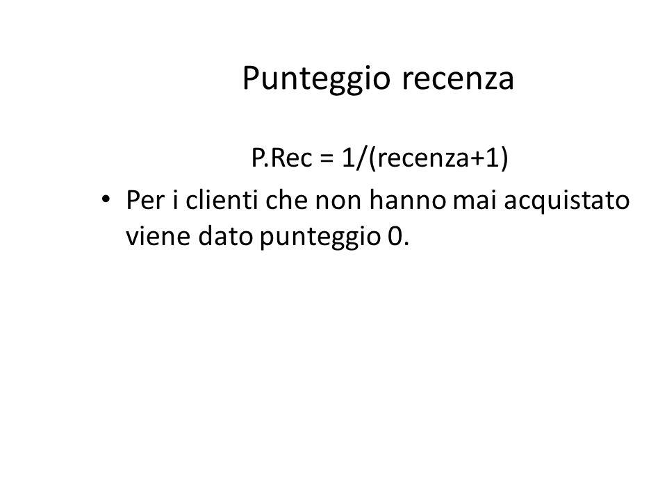 Punteggio recenza P.Rec = 1/(recenza+1) Per i clienti che non hanno mai acquistato viene dato punteggio 0.