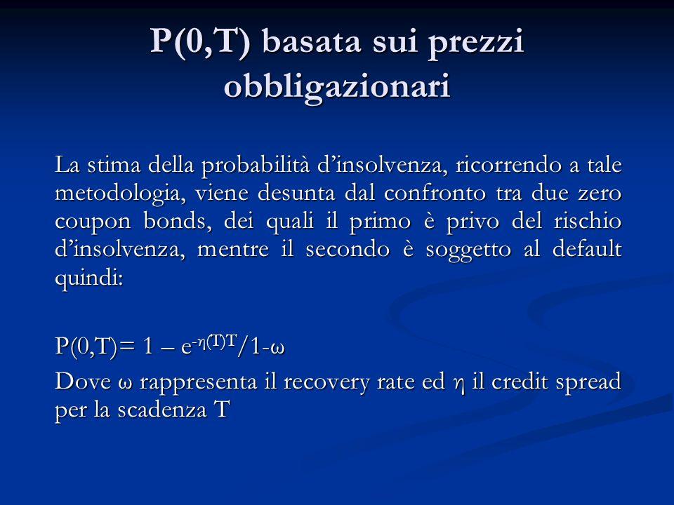 Confronto fra due banche U(h) =h –h 2 /2b U(h)=h+(b/2)h 2